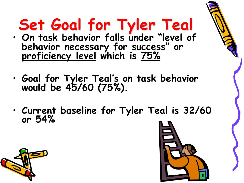 Set Goal for Tyler Teal On task behavior falls under level of behavior necessary for success or proficiency level which is 75%
