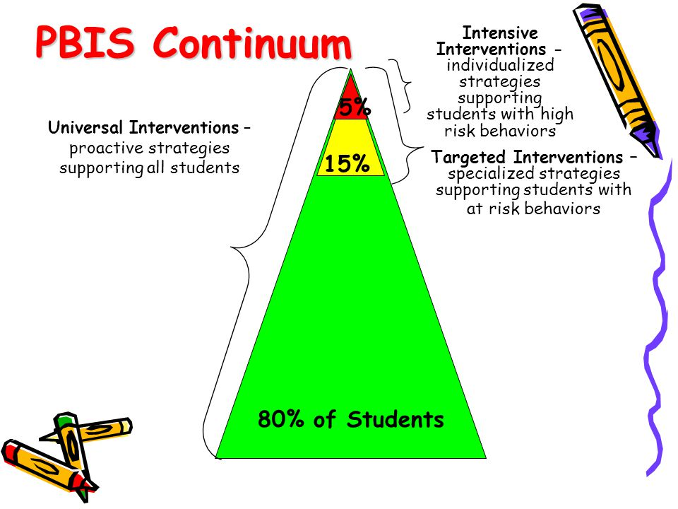 Universal Interventions – proactive strategies supporting all students