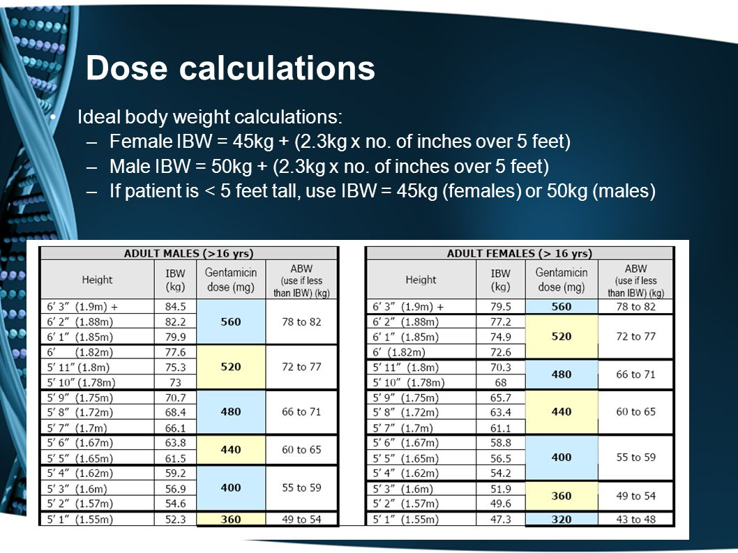 Dose calculations Ideal body weight calculations: