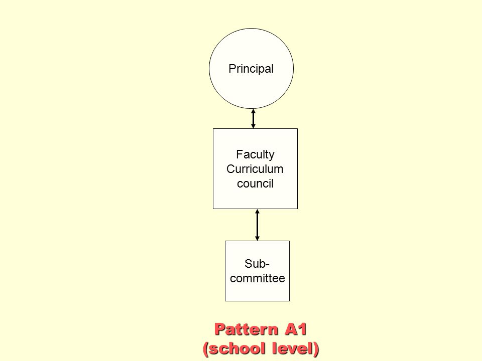 Pattern A1 (school level) Principal Faculty Curriculum council Sub-
