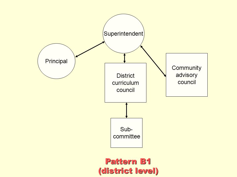Pattern B1 (district level) Superintendent Principal Community