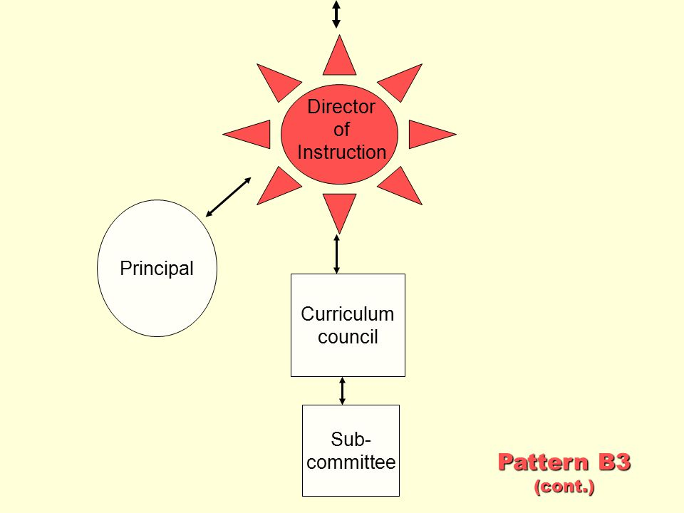 Pattern B3 Director of Instruction Principal Curriculum council Sub-