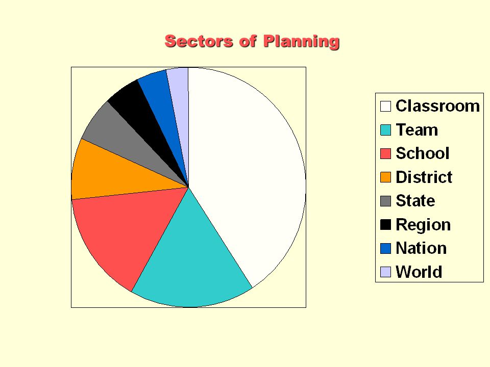 Sectors of Planning