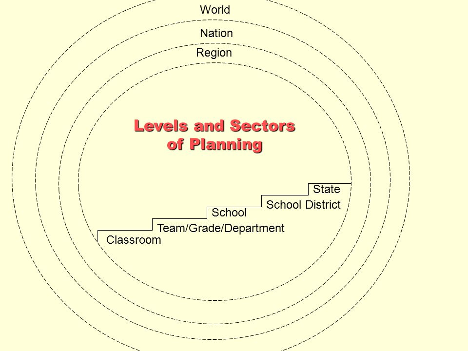 Levels and Sectors of Planning World Nation Region State