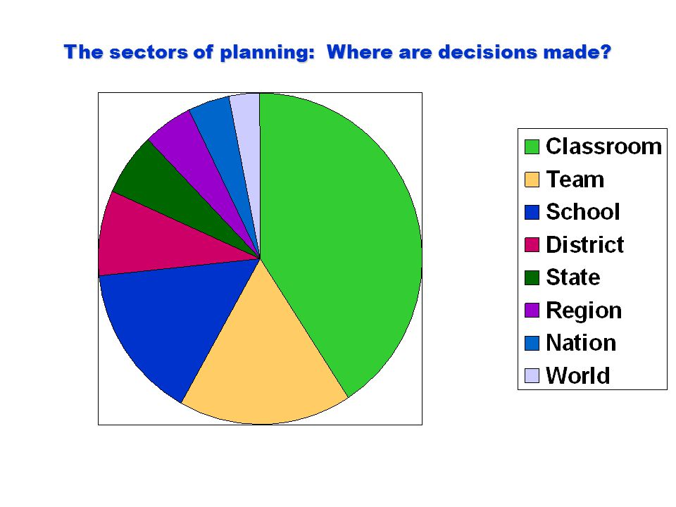 The sectors of planning: Where are decisions made