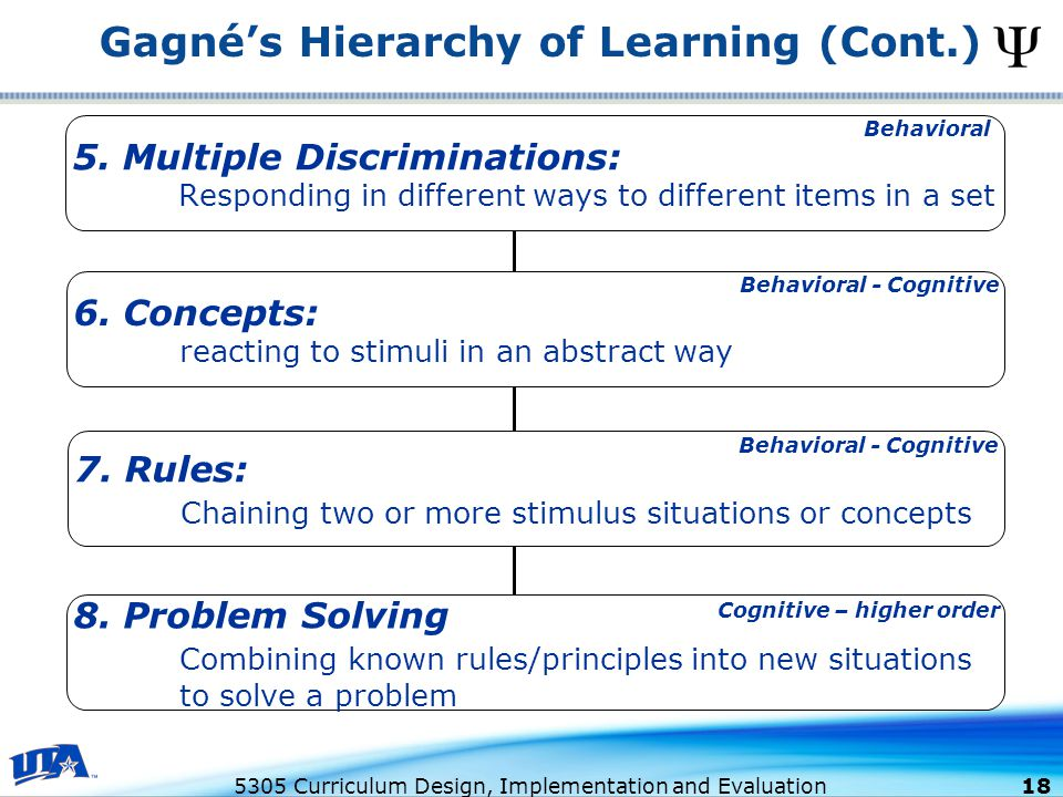 Gagné's Hierarchy of Learning (Cont.)
