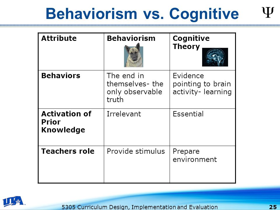 looking at behaviorism theory One aspect of gestalt is phenomenology, which is the study of how people organize learning by looking at index categories  gestalt theory (von ehrenfels.