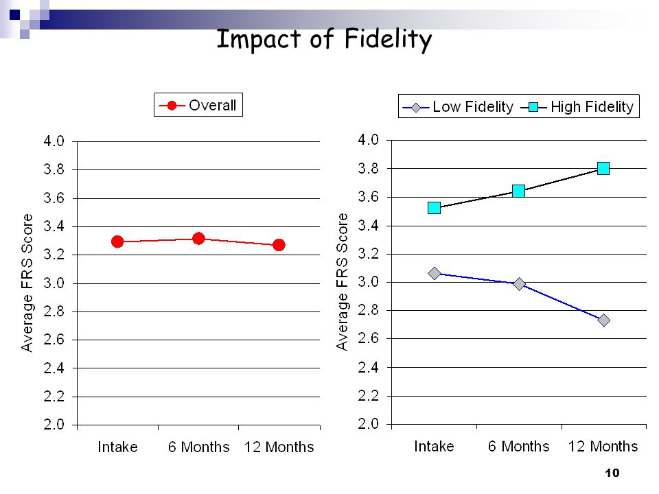 Impact of Fidelity Orientation Slides