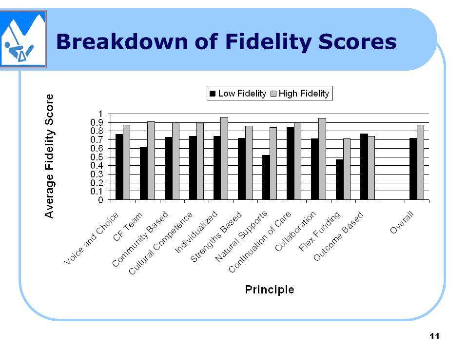 Breakdown of Fidelity Scores