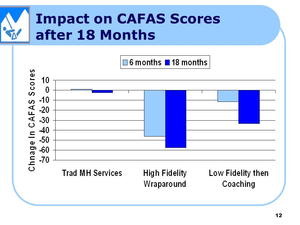 Impact on CAFAS Scores after 18 Months