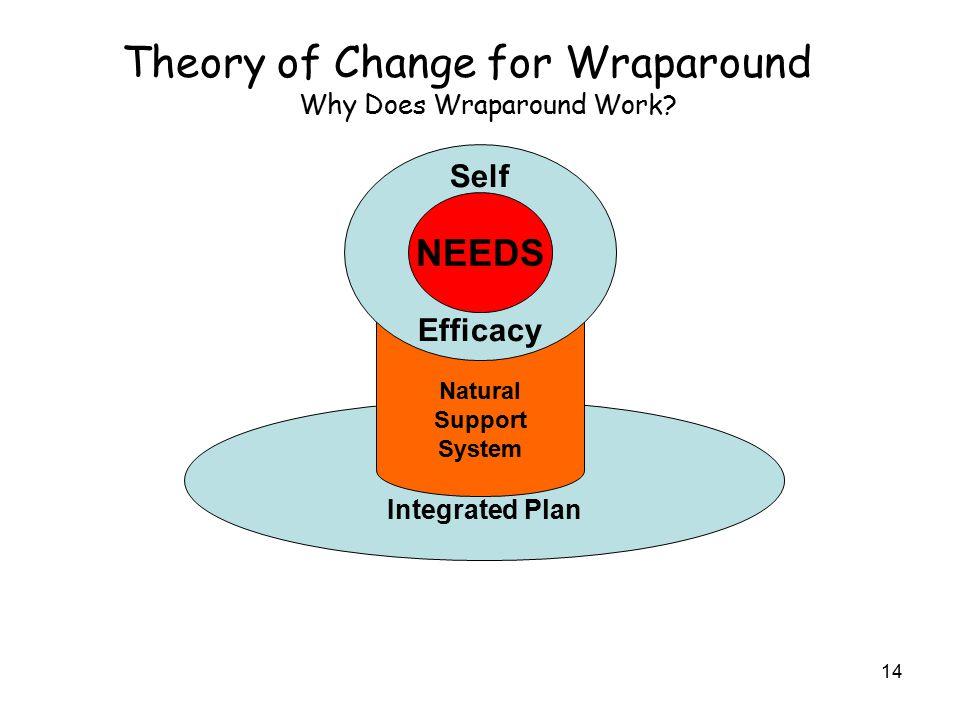 Why Does Wraparound Work