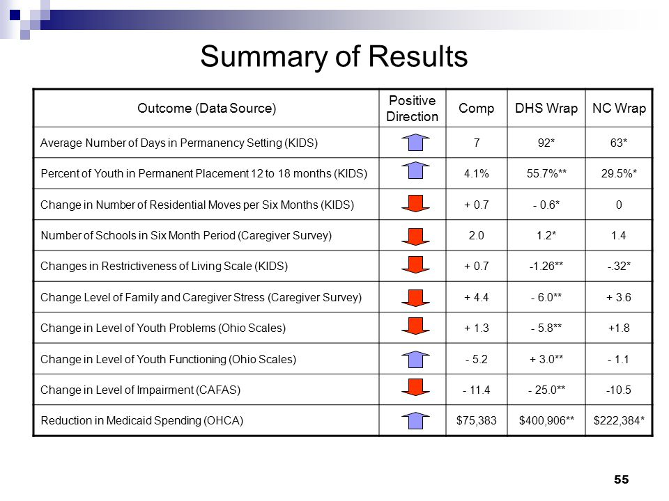 Summary of Results Outcome (Data Source) Positive Direction Comp