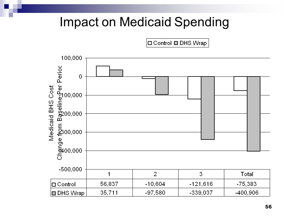 Impact on Medicaid Spending