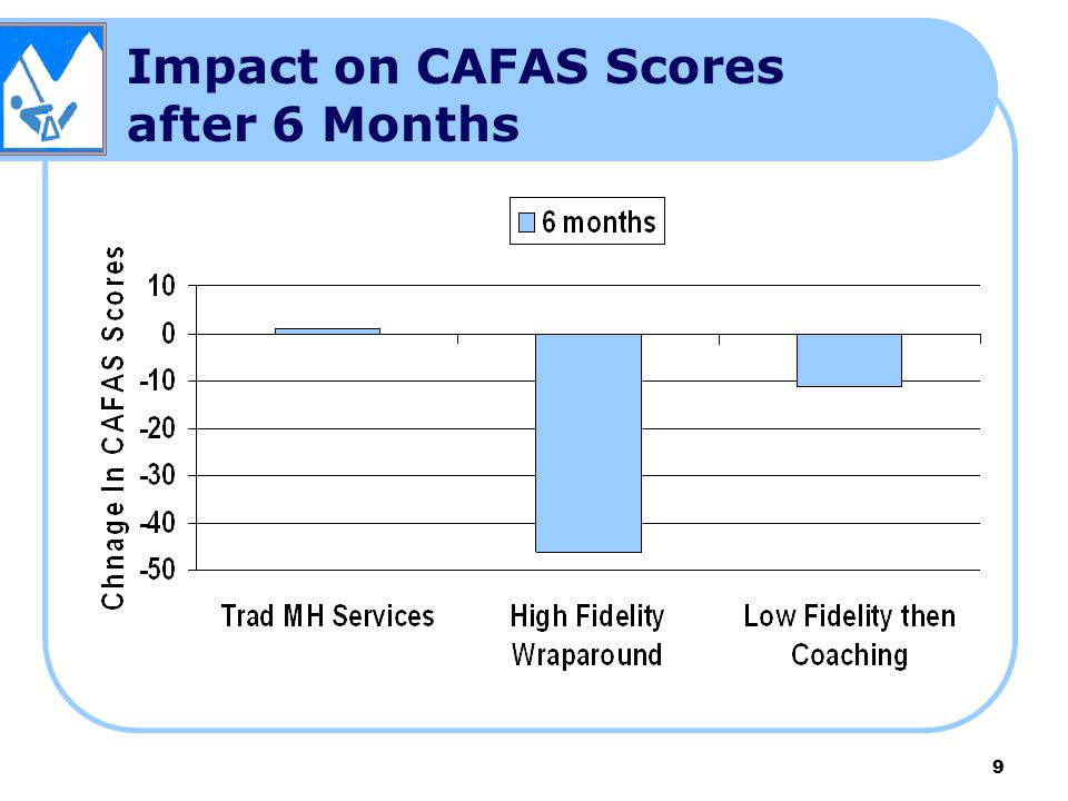 Impact on CAFAS Scores after 6 Months