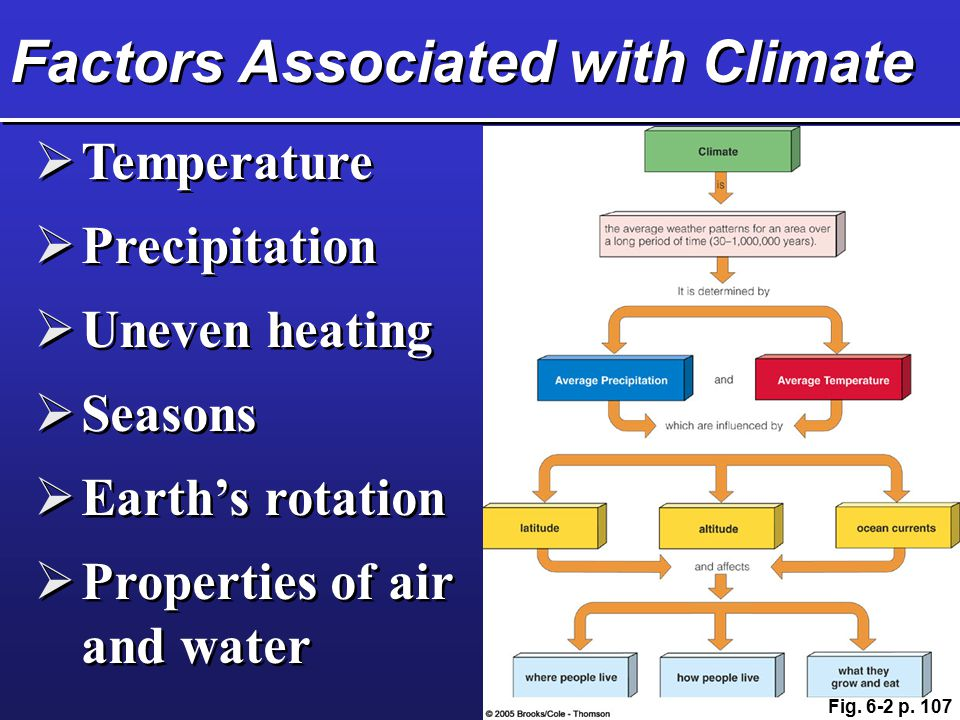 Factors Associated with Climate