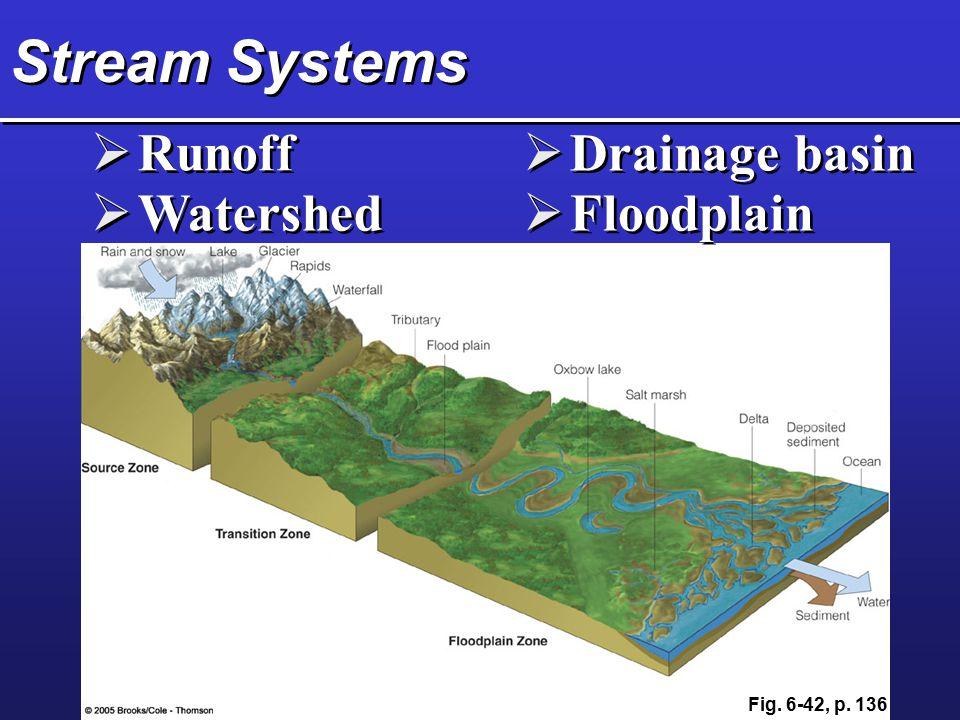 Stream Systems Runoff Drainage basin Watershed Floodplain