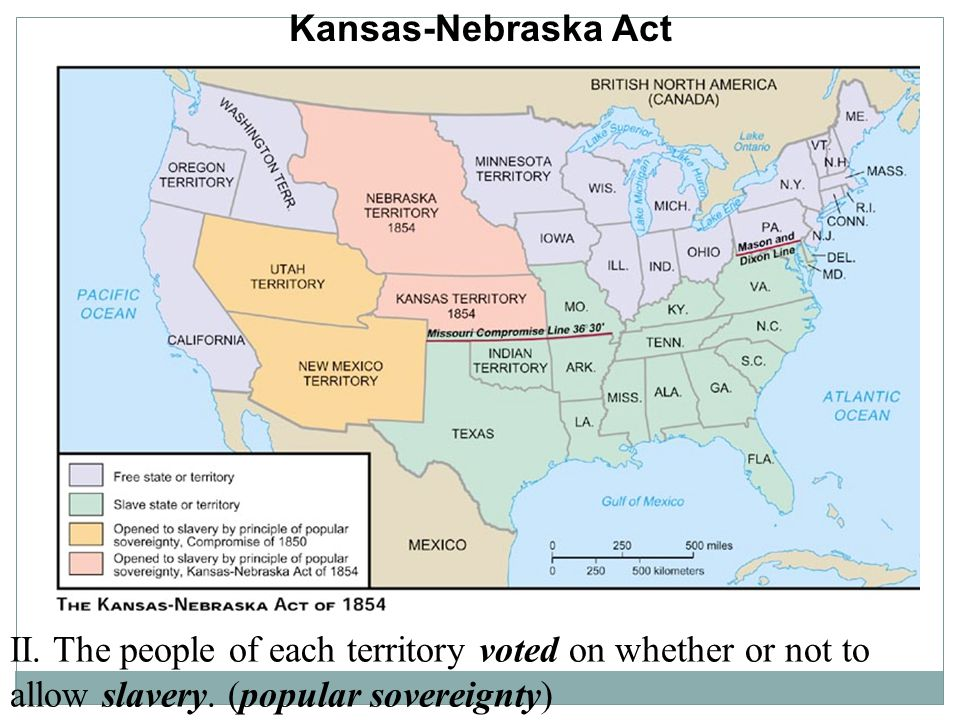 Kansas-Nebraska Act II. The people of each territory voted on whether or not to allow slavery.