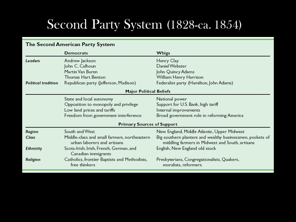 Second Party System (1828-ca. 1854)