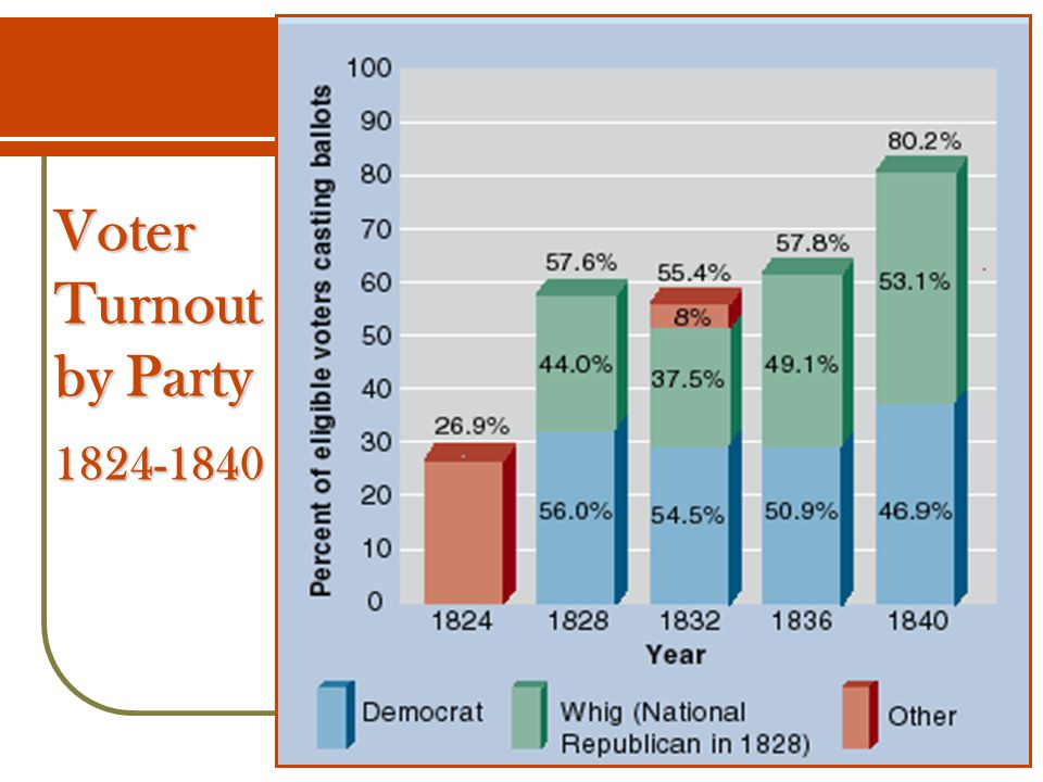 Voter Turnout by Party 1824-1840