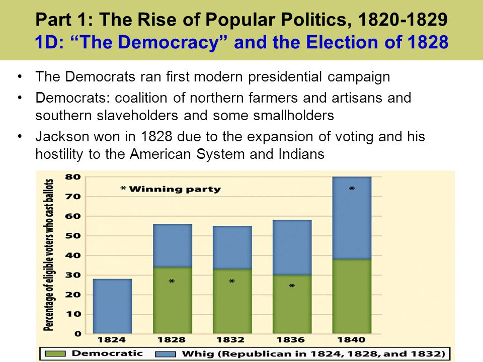 Part 1: The Rise of Popular Politics, 1820-1829 1D: The Democracy and the Election of 1828