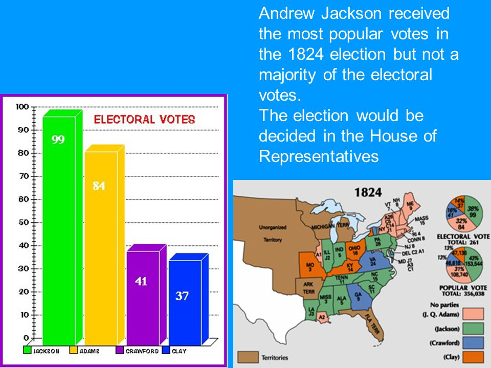 Andrew Jackson received the most popular votes in the 1824 election but not a majority of the electoral votes.