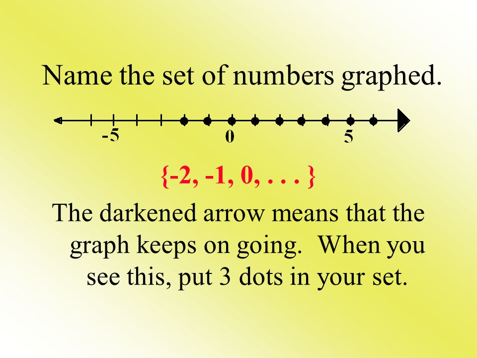 Name the set of numbers graphed.