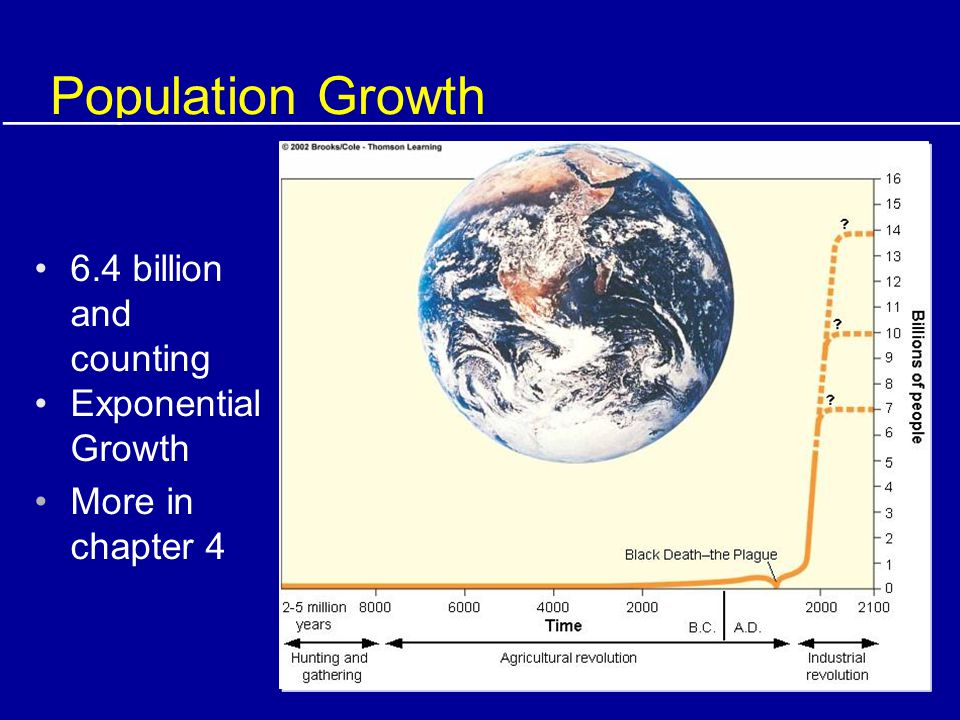 Population Growth 6.4 billion and counting Exponential Growth