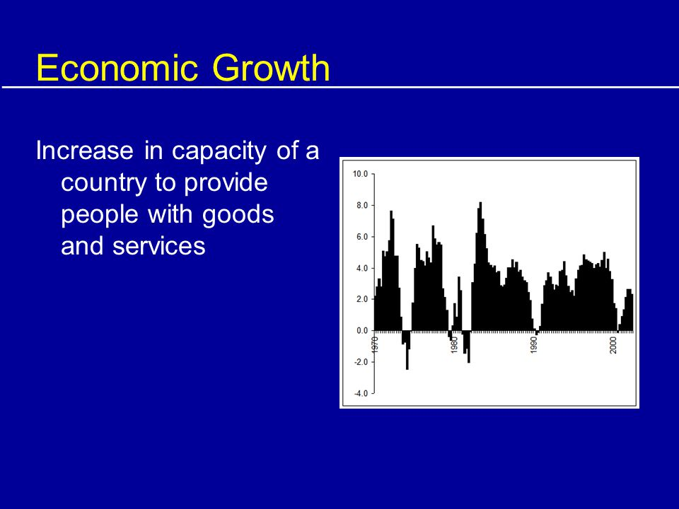 Economic Growth Increase in capacity of a country to provide people with goods and services