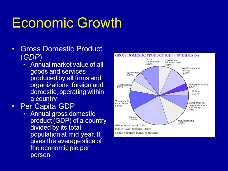 Economic Growth Gross Domestic Product (GDP) Per Capita GDP