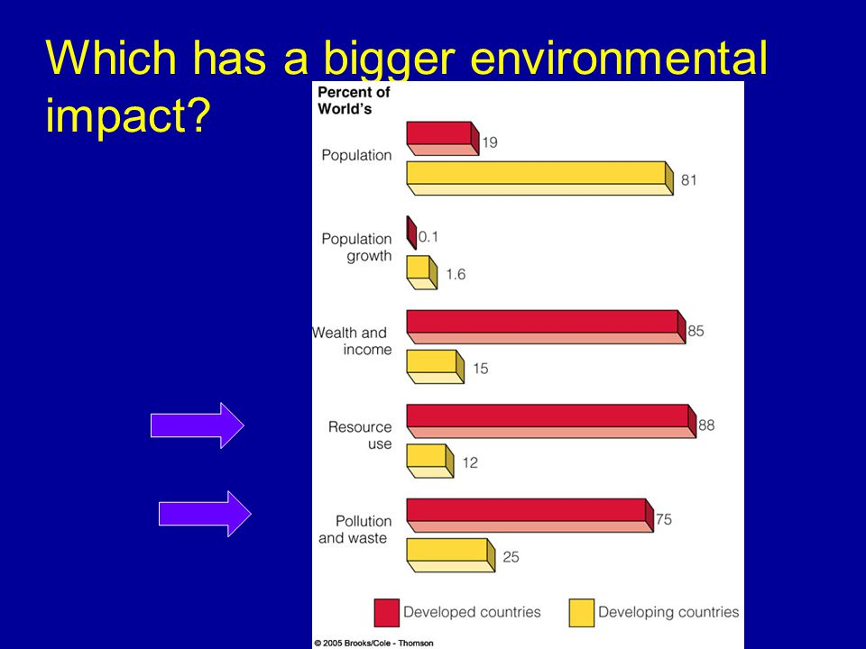 Which has a bigger environmental impact