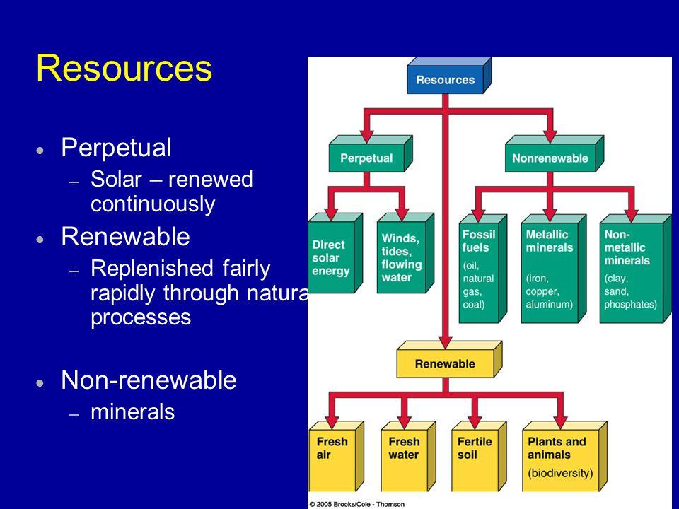 Resources Perpetual Renewable Non-renewable