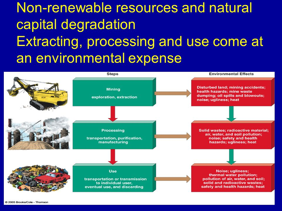 Non-renewable resources and natural capital degradation Extracting, processing and use come at an environmental expense