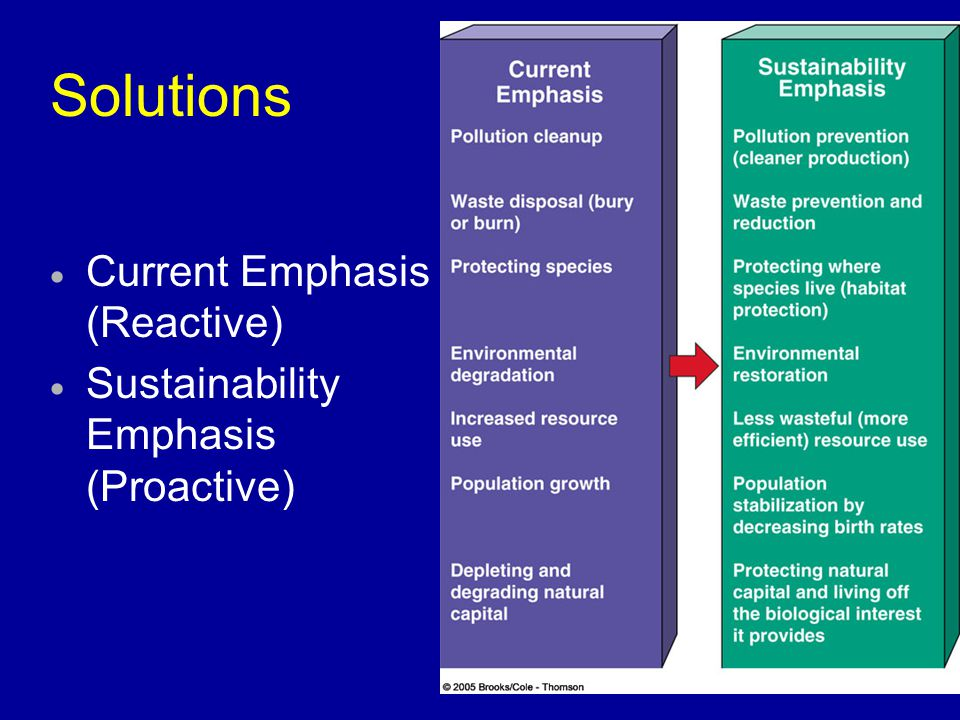Solutions Current Emphasis (Reactive)