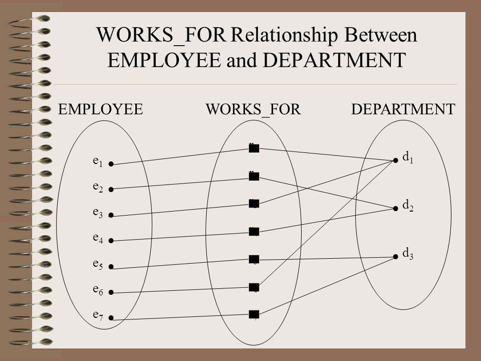 WORKS_FOR Relationship Between EMPLOYEE and DEPARTMENT