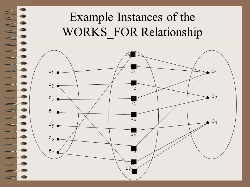 Example Instances of the WORKS_FOR Relationship