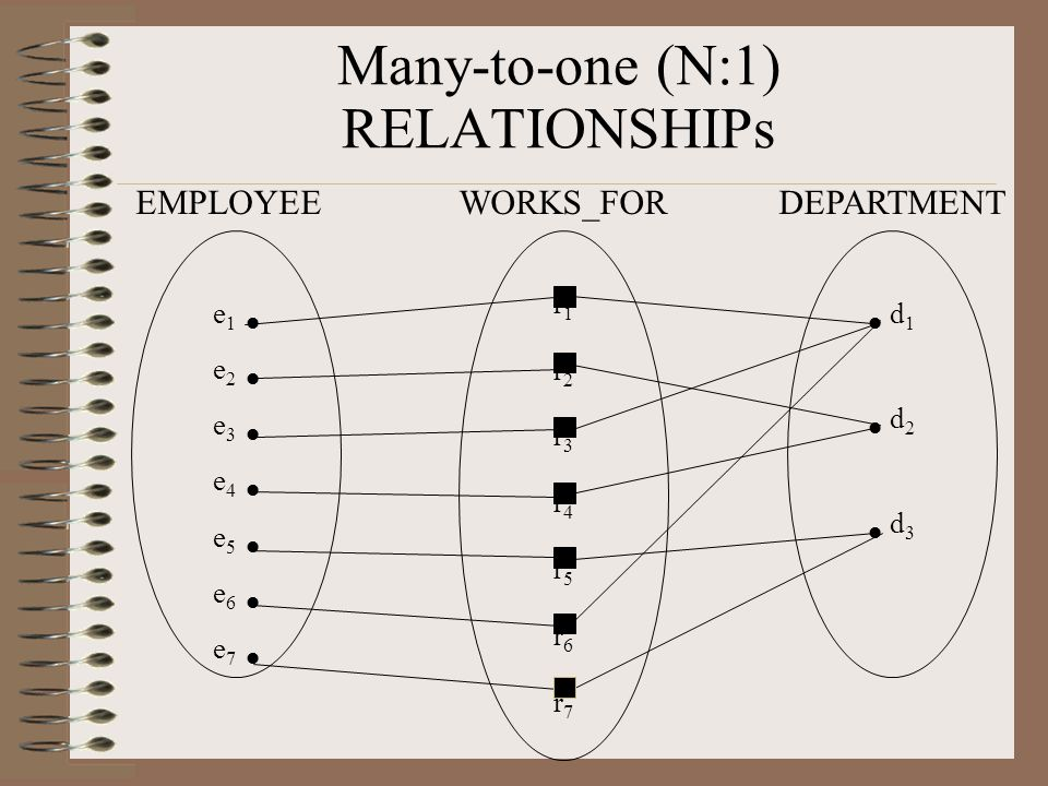 Many-to-one (N:1) RELATIONSHIPs