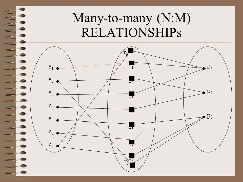 Many-to-many (N:M) RELATIONSHIPs