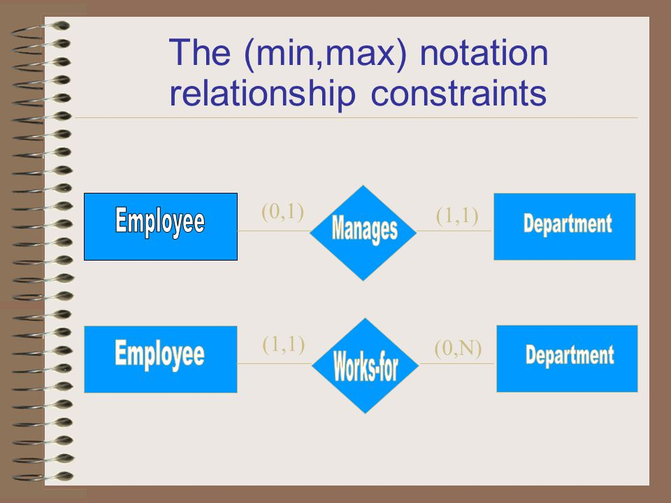 The (min,max) notation relationship constraints