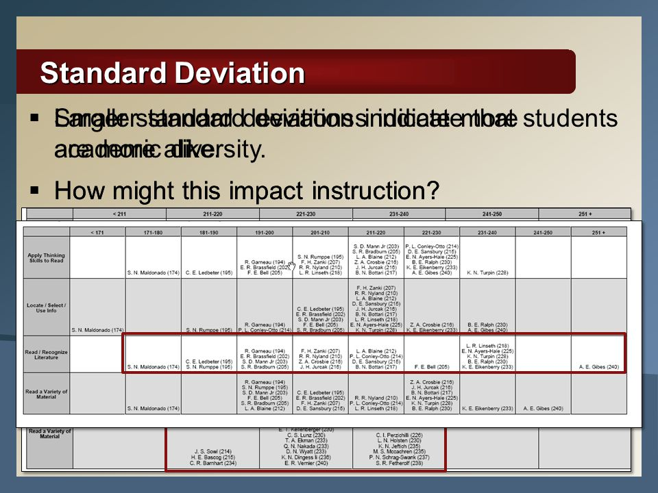 Standard Deviation Larger standard deviations indicate more academic diversity. How might this impact instruction