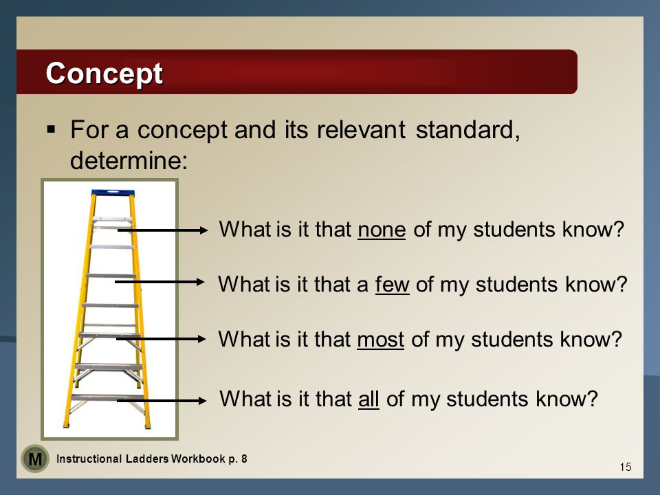 Concept For a concept and its relevant standard, determine: