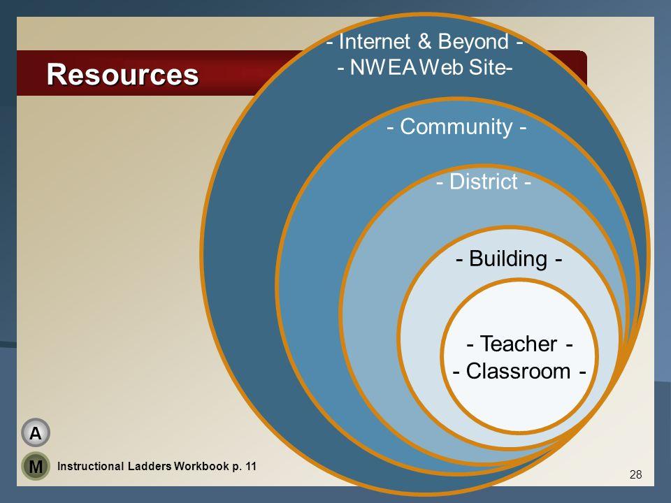 Resources - Community - - District - - Building - - Teacher -