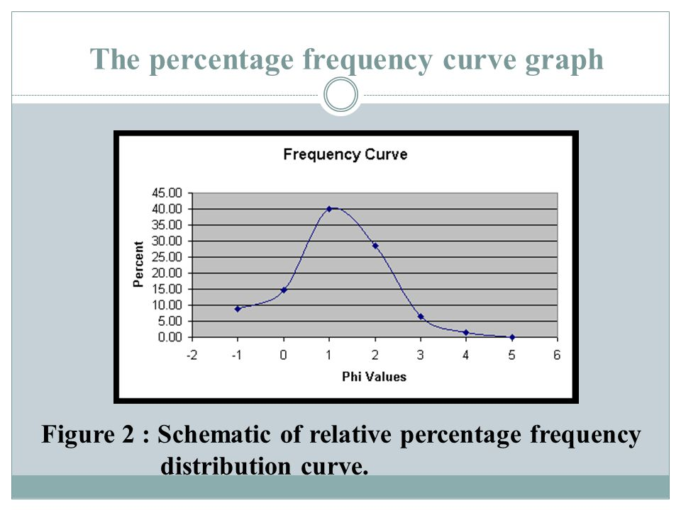 The percentage frequency curve graph