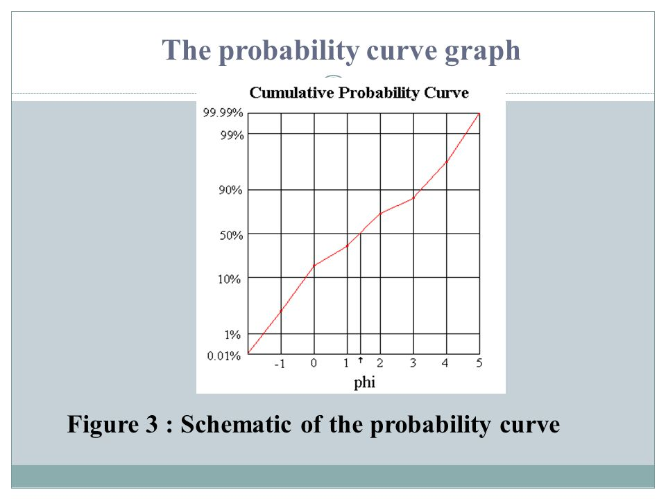 The probability curve graph