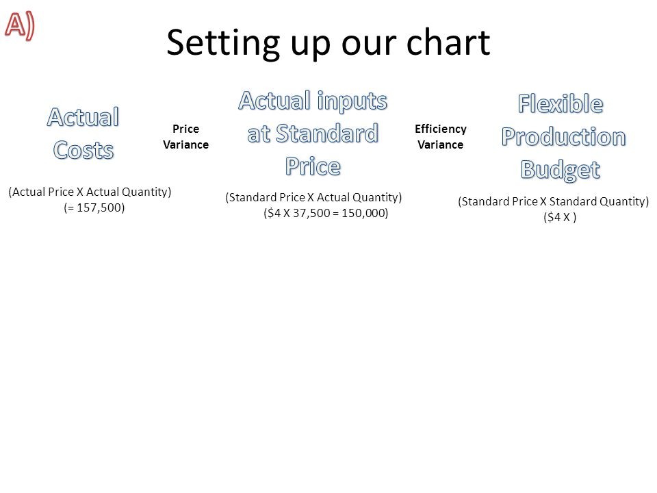 Setting up our chart A) Actual inputs Flexible Actual at Standard