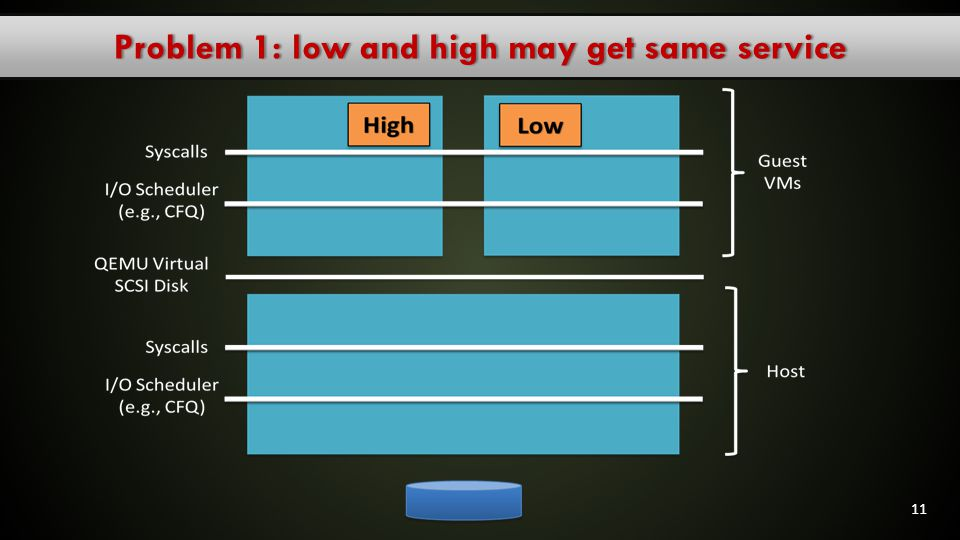 Problem 1: low and high may get same service