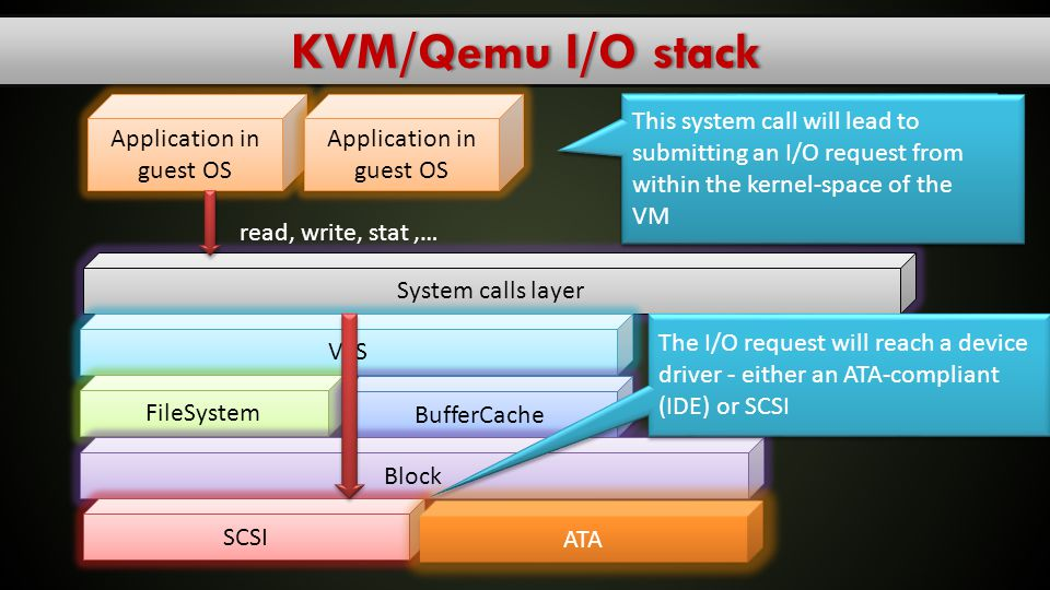 KVM/Qemu I/O stack Application in guest OS Application in guest OS