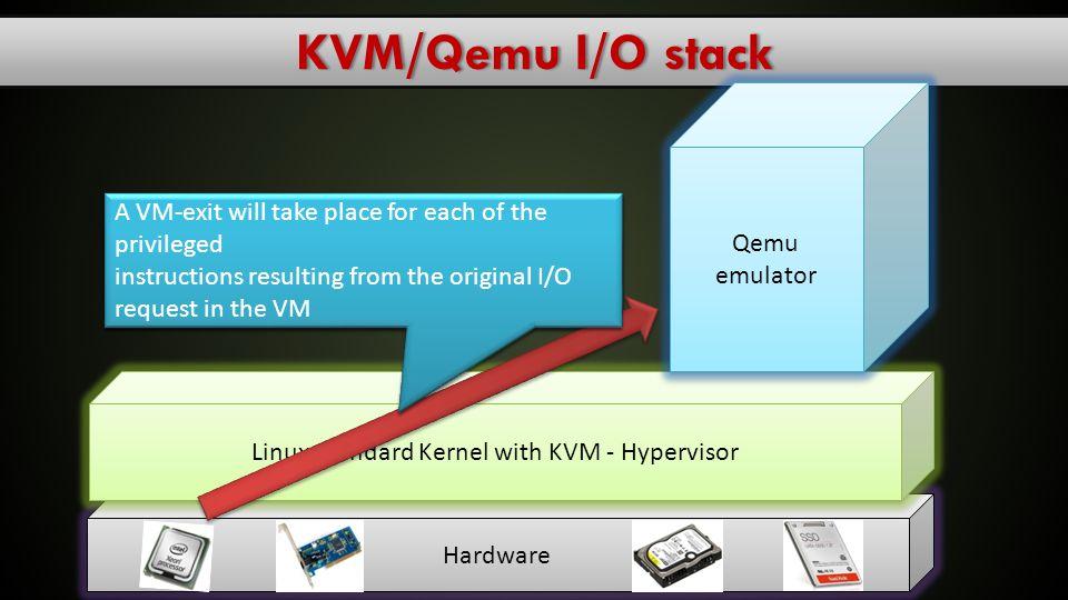 Linux Standard Kernel with KVM - Hypervisor