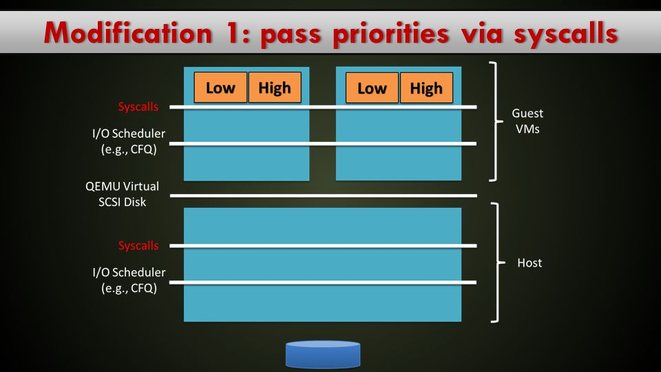 Modification 1: pass priorities via syscalls