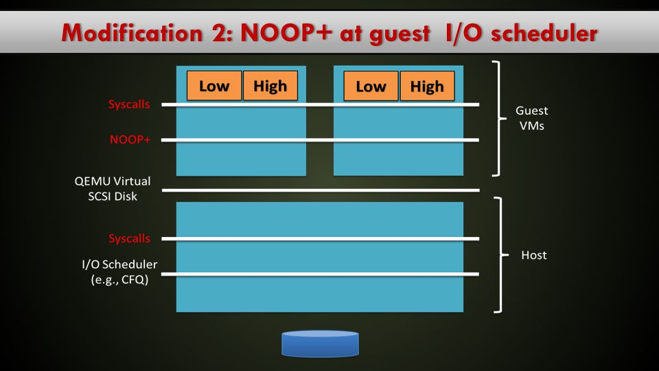 Modification 2: NOOP+ at guest I/O scheduler
