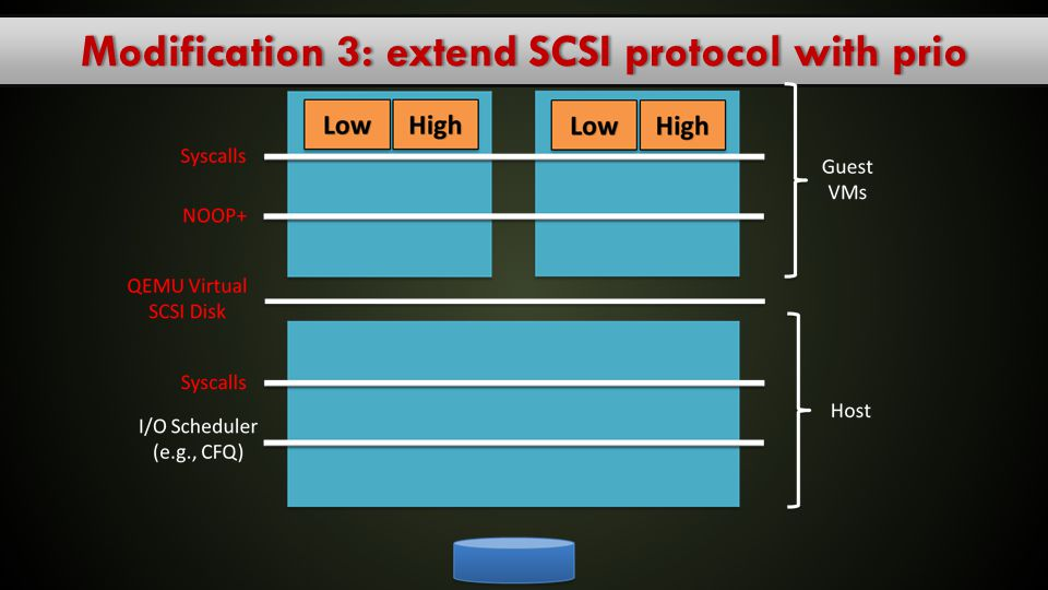 Modification 3: extend SCSI protocol with prio